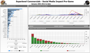 01-Super-Bowl-Commercials-Sentiment-Dashboard